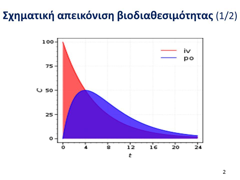Σχηματική απεικόνιση βιοδιαθεσιμότητας (2/2)