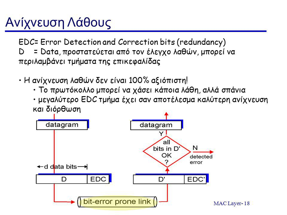 Ανίχνευση Λάθους EDC= Error Detection and Correction bits (redundancy)