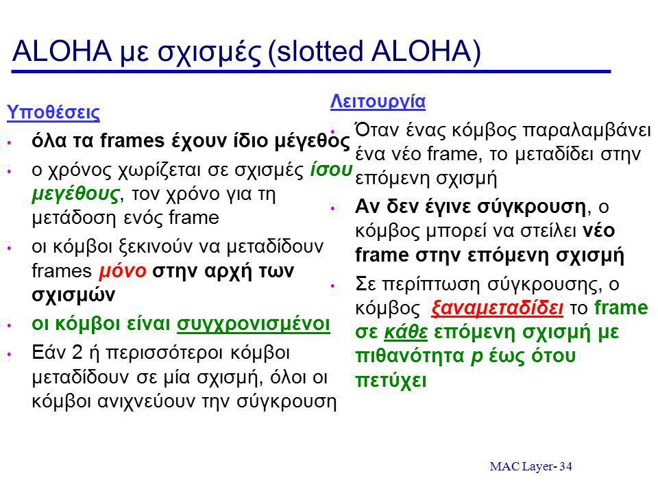 ALOHA με σχισμές (slotted ALOHA)