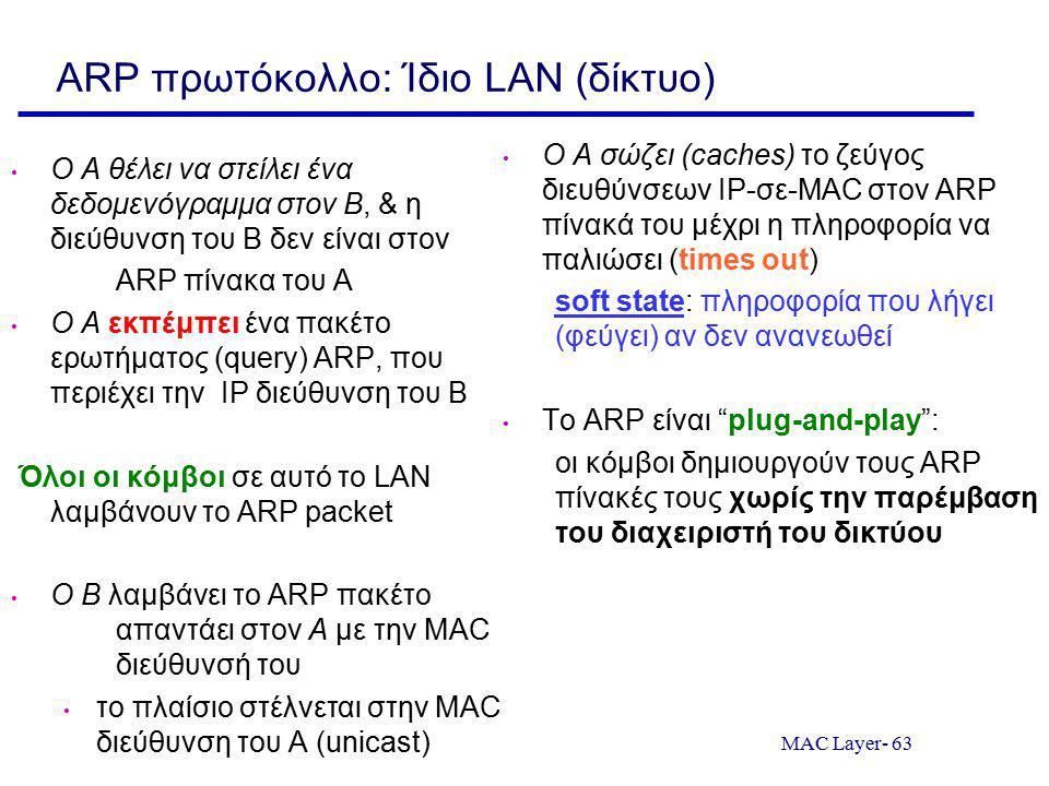 ARP πρωτόκολλο: Ίδιο LAN (δίκτυο)