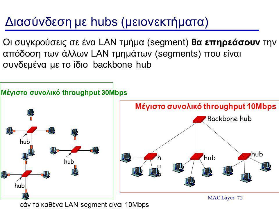 Διασύνδεση με hubs (μειονεκτήματα)
