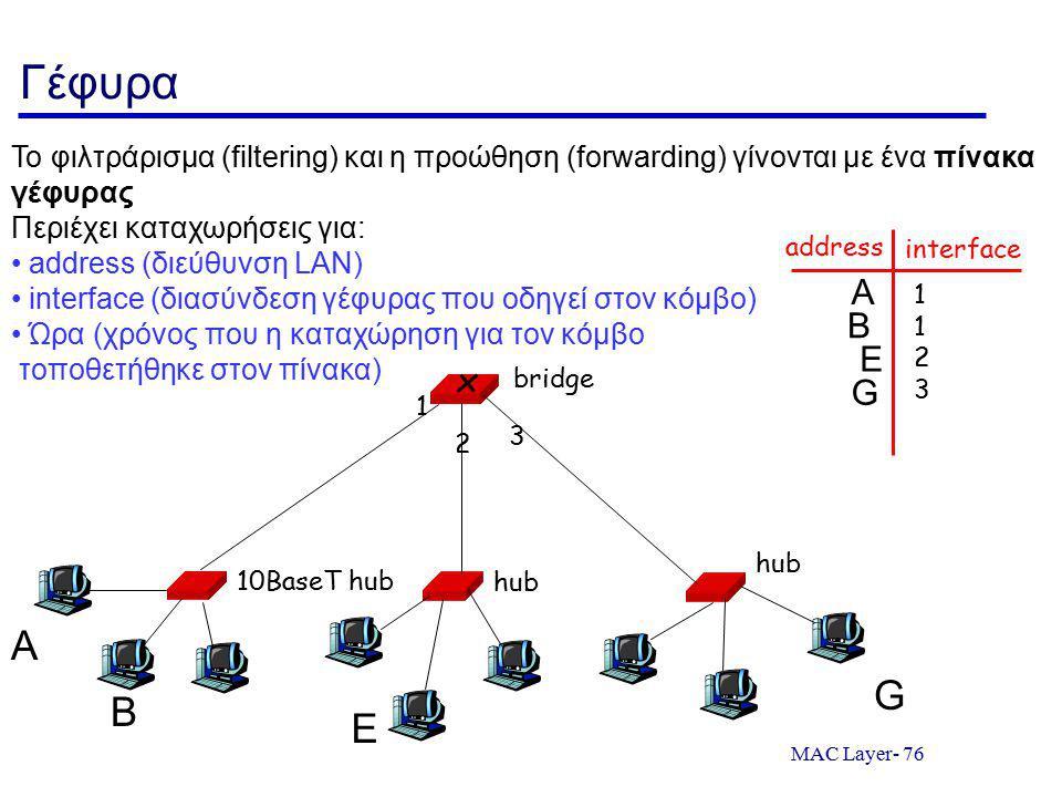 Γέφυρα Το φιλτράρισμα (filtering) και η προώθηση (forwarding) γίνονται με ένα πίνακα γέφυρας. Περιέχει καταχωρήσεις για: