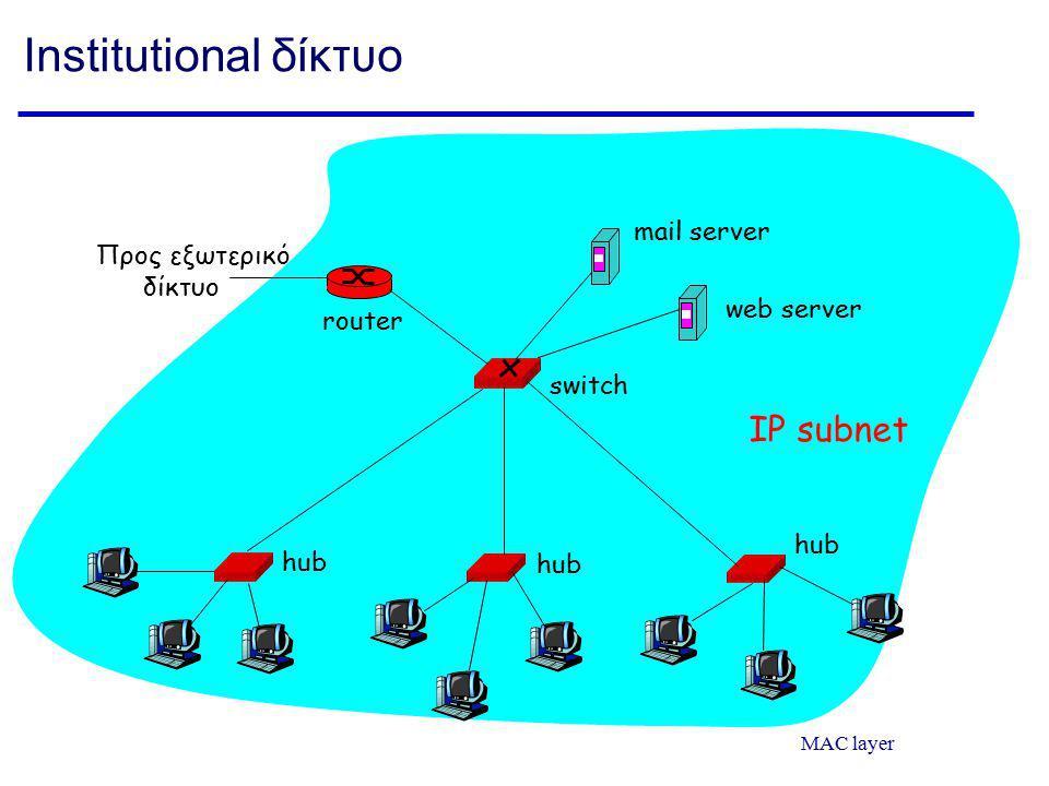 Institutional δίκτυο IP subnet mail server Προς εξωτερικό δίκτυο