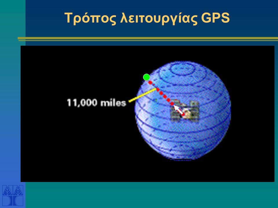 Τρόπος λειτουργίας GPS