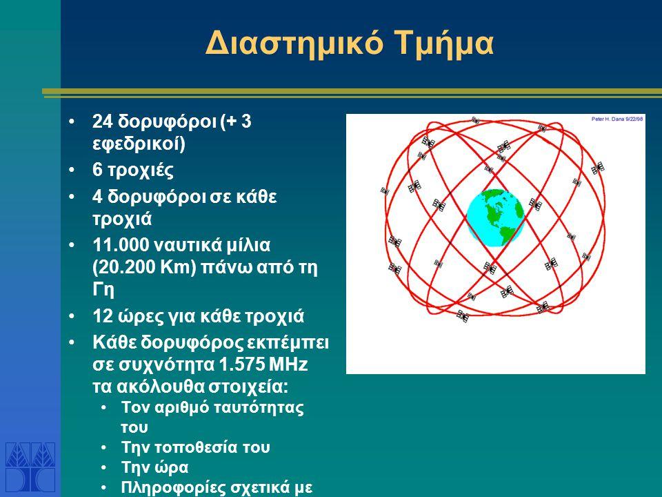 Διαστημικό Τμήμα 24 δορυφόροι (+ 3 εφεδρικοί) 6 τροχιές