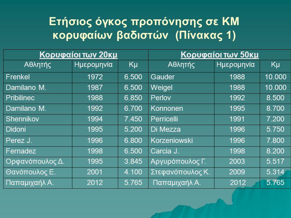 Ετήσιος όγκος προπόνησης σε ΚΜ κορυφαίων βαδιστών (Πίνακας 1)