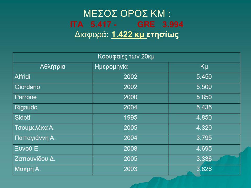 ΜΕΣΟΣ ΟΡΟΣ ΚΜ : ITA 5.417 - GRE 3.994 Διαφορά: 1.422 κμ ετησίως