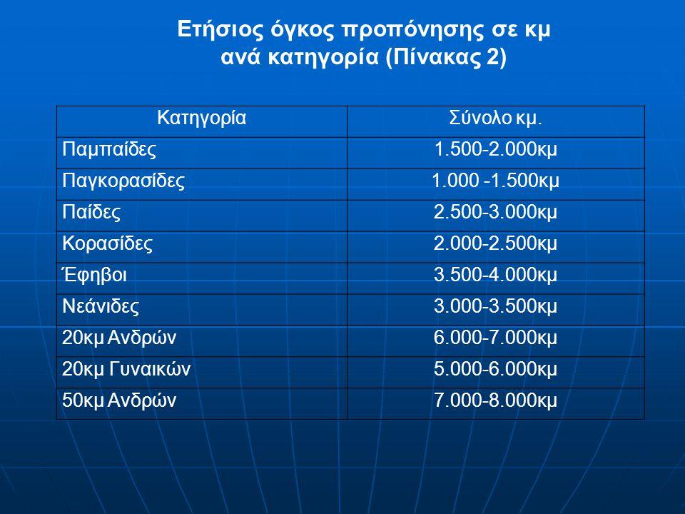 Ετήσιος όγκος προπόνησης σε κμ ανά κατηγορία (Πίνακας 2)