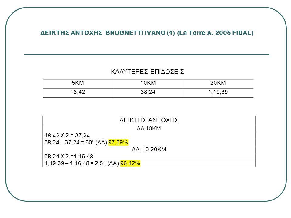 ΔΕΙΚΤΗΣ ΑΝΤΟΧΗΣ BRUGNETTI IVANO (1) (La Torre A. 2005 FIDAL)