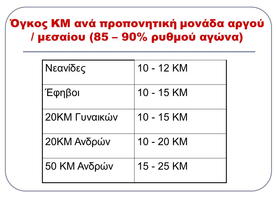 Όγκος ΚΜ ανά προπονητική μονάδα αργού / μεσαίου (85 – 90% ρυθμού αγώνα)
