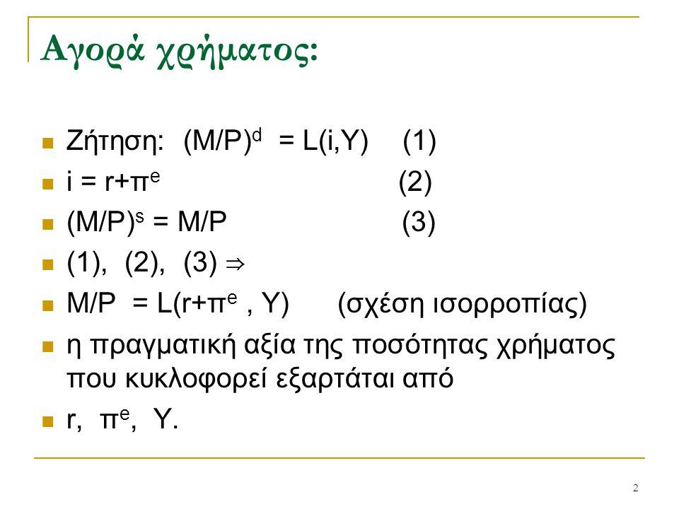 Αγορά χρήματος: Ζήτηση: (Μ/P)d = L(i,Y) (1) i = r+πe (2)