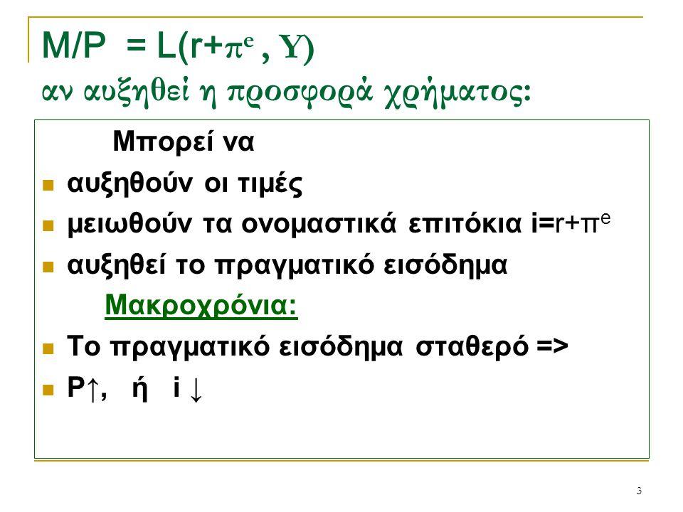 M/P = L(r+πe , Y) αν αυξηθεί η προσφορά χρήματος: