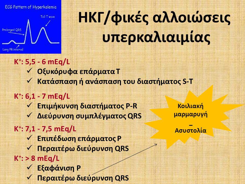 ΗΚΓ/φικές αλλοιώσεις υπερκαλιαιμίας