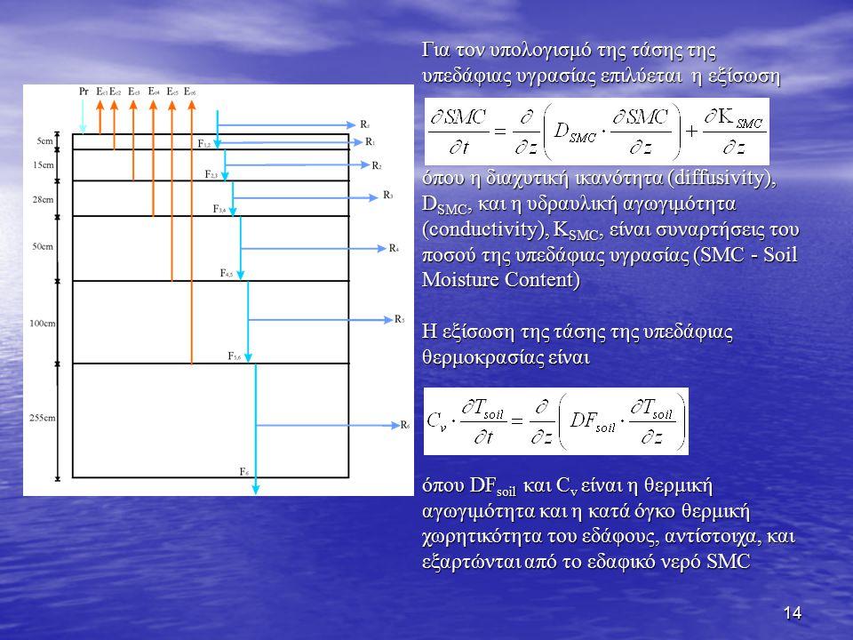 Για τον υπολογισμό της τάσης της υπεδάφιας υγρασίας επιλύεται η εξίσωση