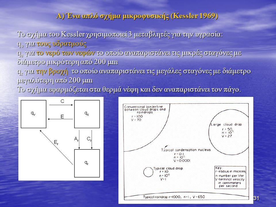 A) Ένα απλό σχήμα μικροφυσικής (Kessler 1969)