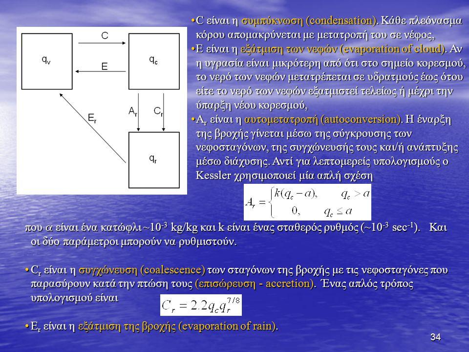 C είναι η συμπύκνωση (condensation)