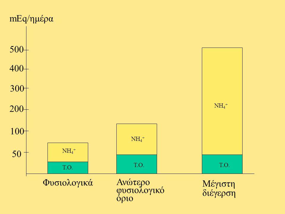 mEq/ημέρα 500 400 300 200 100 50 Φυσιολογικά Ανώτερο φυσιολογικό όριο