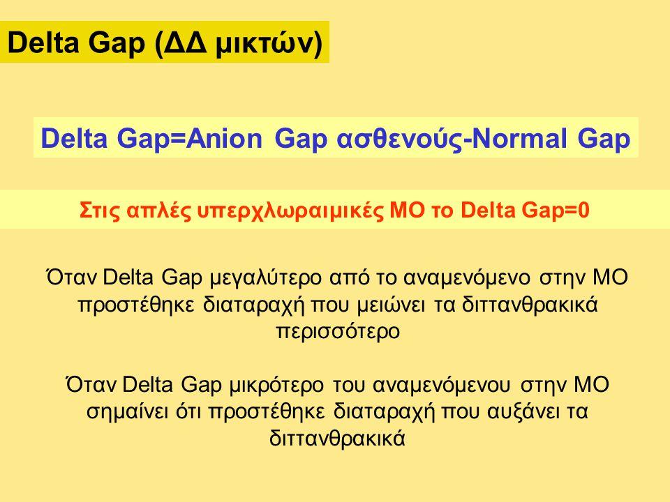 Στις απλές υπερχλωραιμικές ΜΟ το Delta Gap=0
