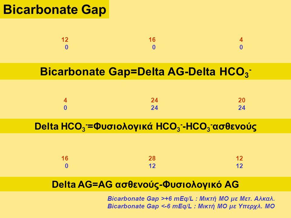 Bicarbonate Gap Bicarbonate Gap=Delta AG-Delta HCO3-