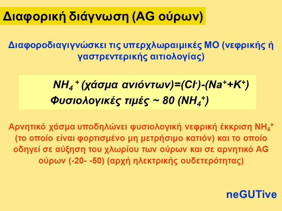 Διαφορική διάγνωση (AG ούρων)