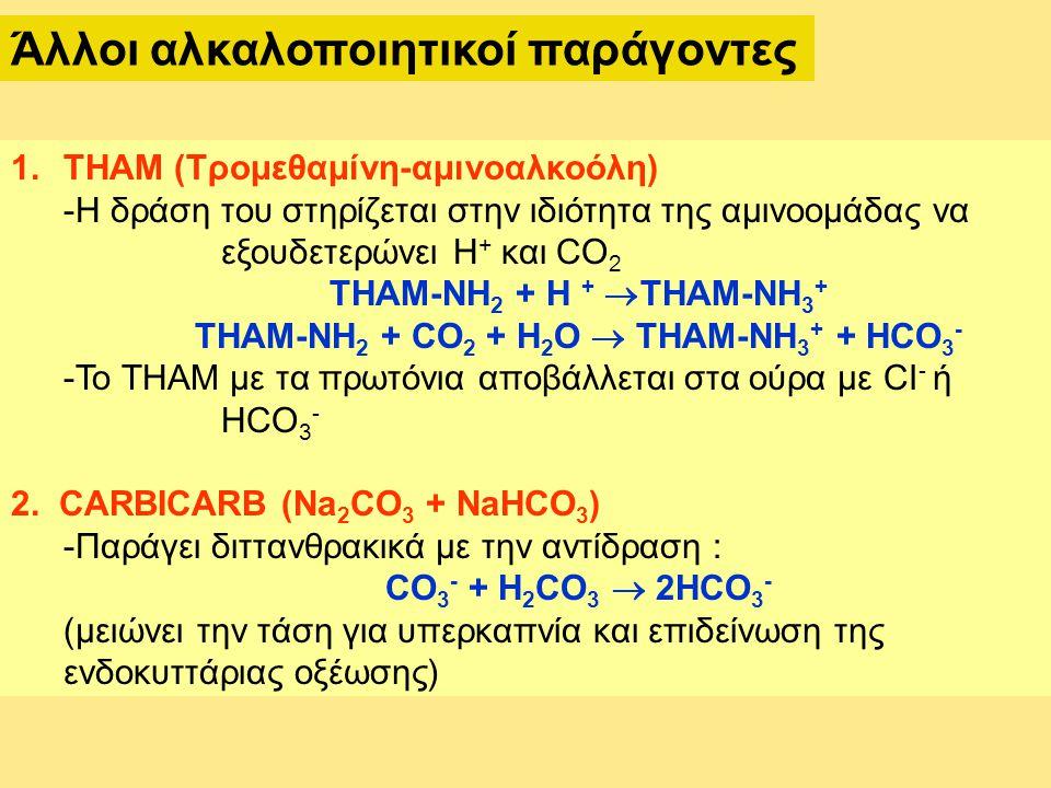 THAM-NH2 + CO2 + H2O  THAM-NH3+ + HCO3-