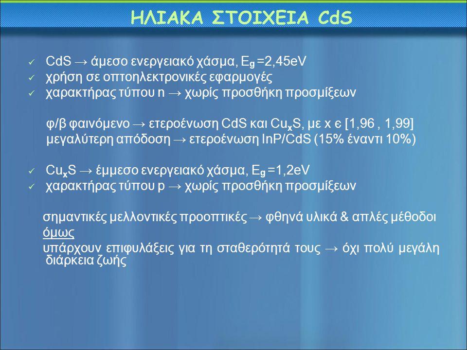 ΗΛΙΑΚΑ ΣΤΟΙΧΕΙΑ CdS CdS → άμεσο ενεργειακό χάσμα, Eg =2,45eV