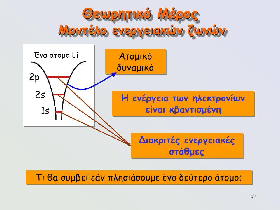 Θεωρητικό Μέρος Μοντέλο ενεργειακών ζωνών Ατομικό δυναμικό 2p 2s