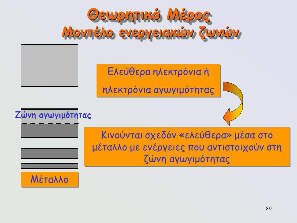 Μοντέλο ενεργειακών ζωνών