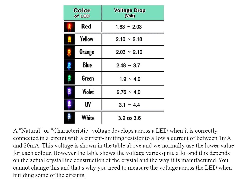 A Natural or Characteristic voltage develops across a LED when it is correctly connected in a circuit with a current-limiting resistor to allow a current of between 1mA and 20mA.