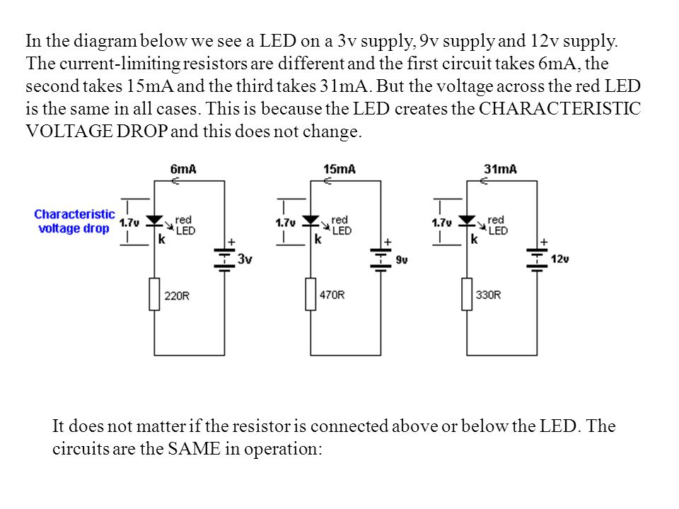 In the diagram below we see a LED on a 3v supply, 9v supply and 12v supply. The current-limiting resistors are different and the first circuit takes 6mA, the second takes 15mA and the third takes 31mA. But the voltage across the red LED is the same in all cases. This is because the LED creates the CHARACTERISTIC VOLTAGE DROP and this does not change.