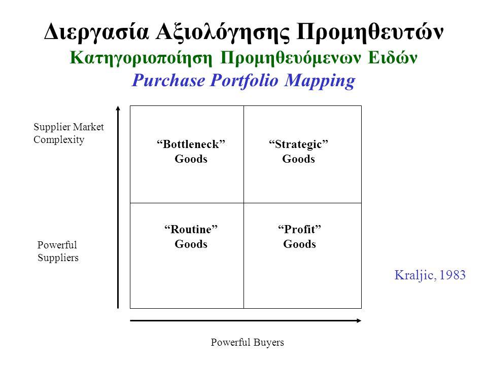 Διεργασία Αξιολόγησης Προμηθευτών Κατηγοριοποίηση Προμηθευόμενων Ειδών Purchase Portfolio Mapping