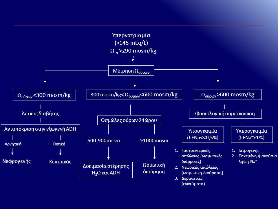 Υπερνατριαμία (>145 mEq/L)