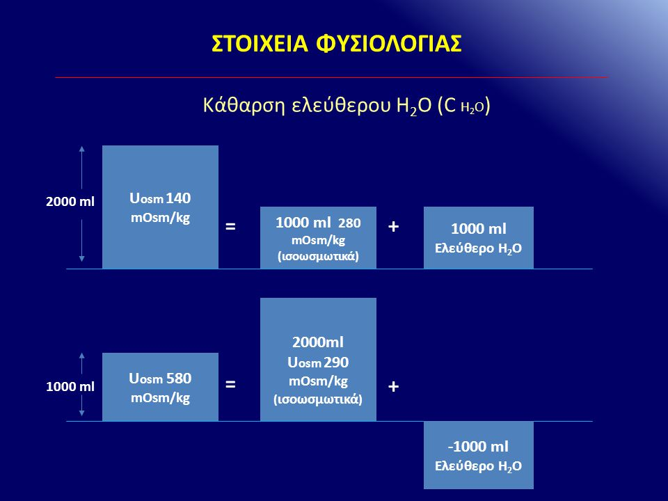 1000 ml 280 mOsm/kg (ισοωσμωτικά) Uosm 290 mOsm/kg (ισοωσμωτικά)