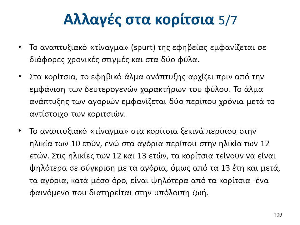 Αλλαγές στα κορίτσια 6/7