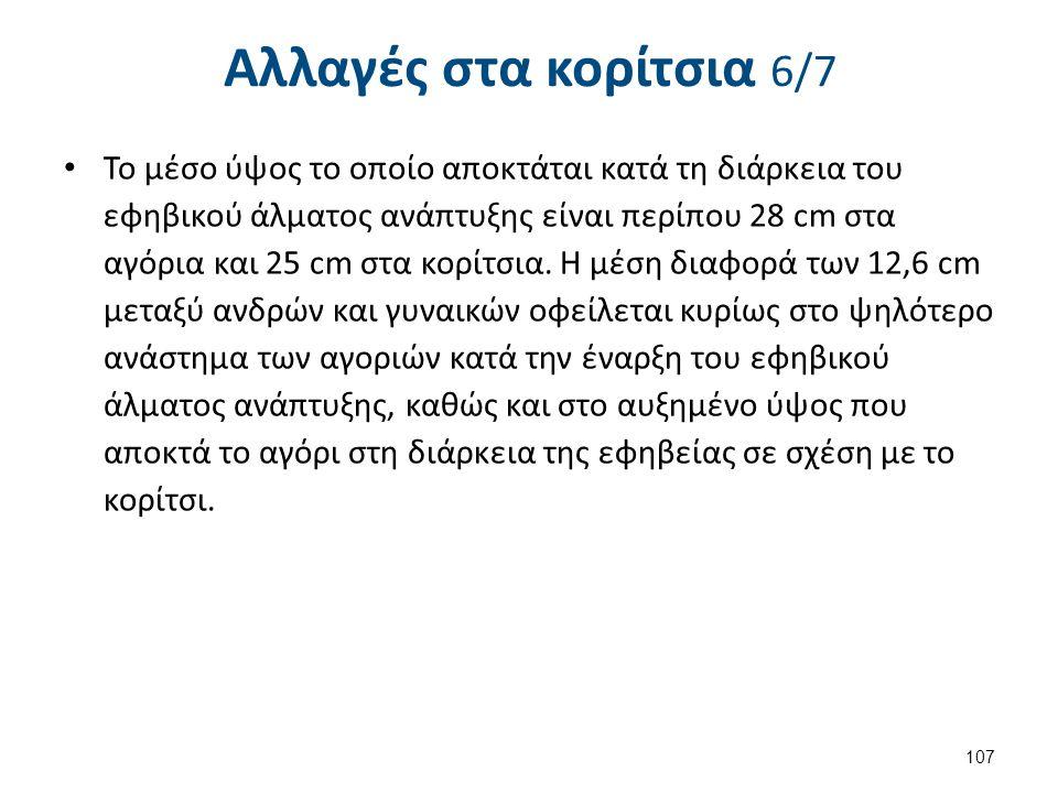 Αλλαγές στα κορίτσια 7/7