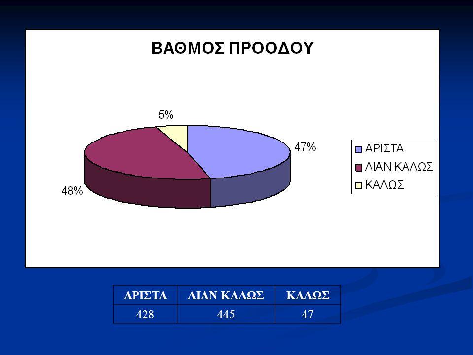 ΑΡΙΣΤΑ ΛΙΑΝ ΚΑΛΩΣ ΚΑΛΩΣ 428 445 47