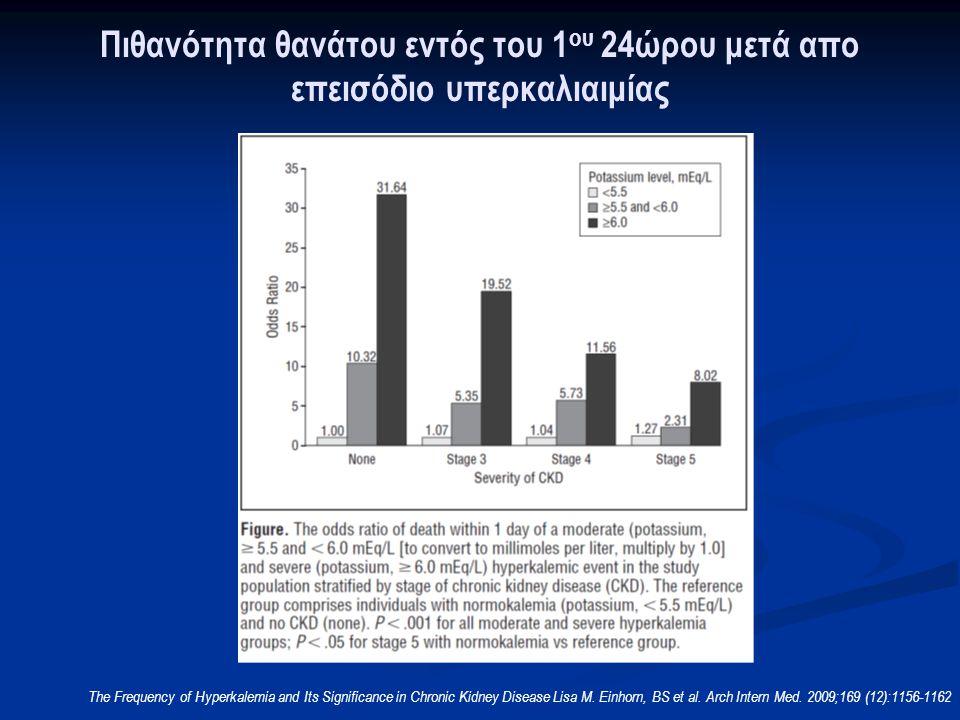 Πιθανότητα θανάτου εντός του 1ου 24ώρου μετά απο επεισόδιο υπερκαλιαιμίας