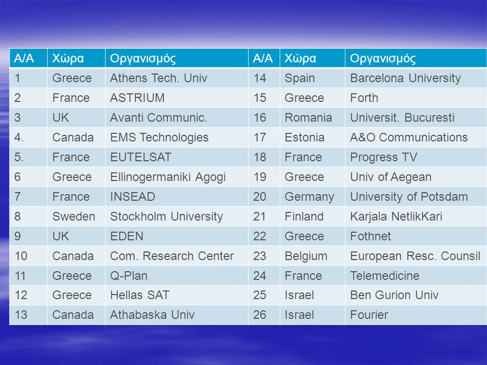 Α/Α Χώρα. Οργανισμός. 1. Greece. Athens Tech. Univ. 14. Spain. Barcelona University. 2. France.