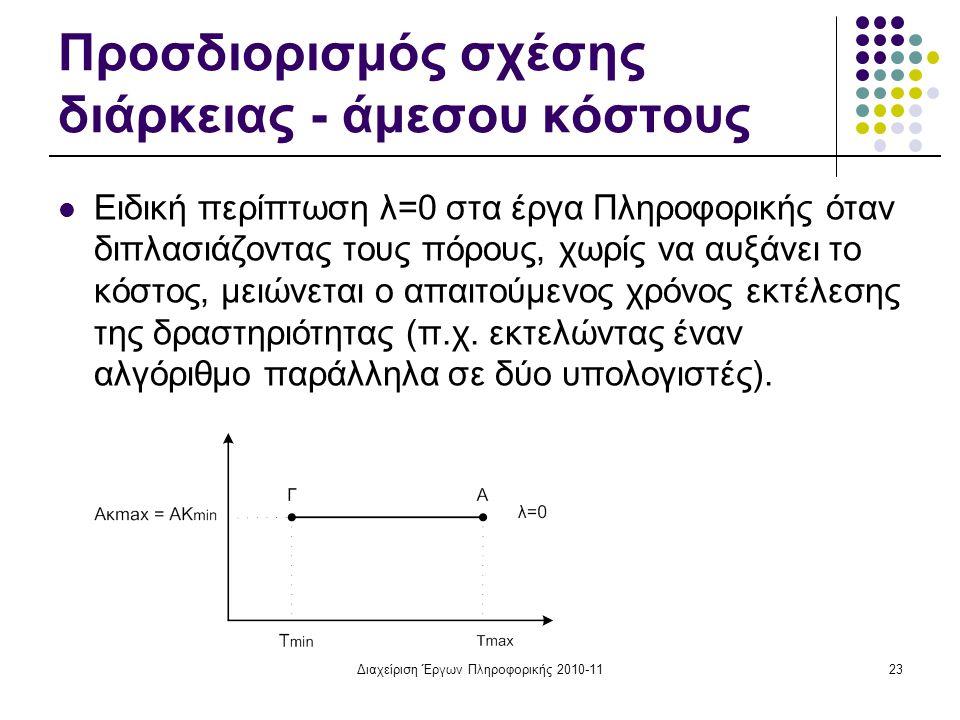 Προσδιορισμός σχέσης διάρκειας - άμεσου κόστους