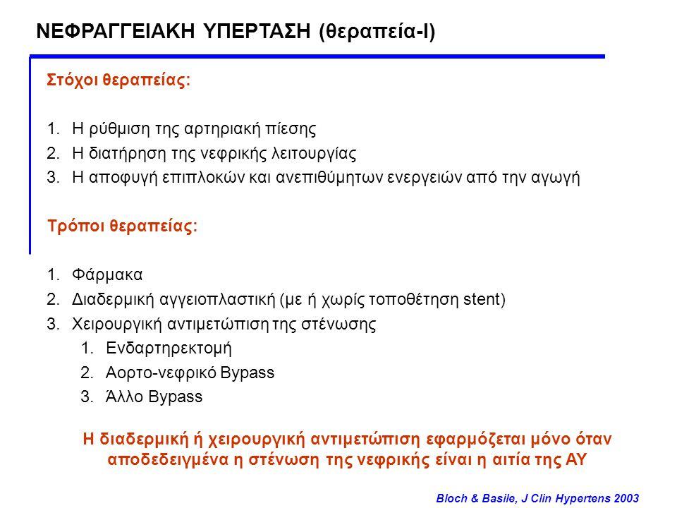 ΝΕΦΡΑΓΓΕΙΑΚΗ ΥΠΕΡΤΑΣΗ (θεραπεία-Ι)