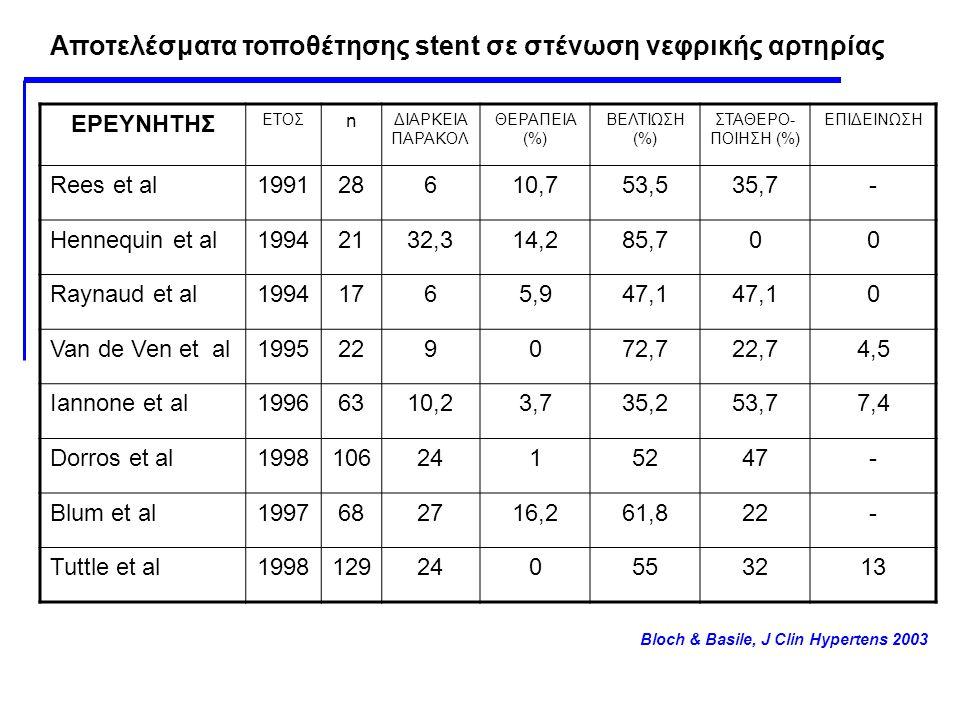 Αποτελέσματα τοποθέτησης stent σε στένωση νεφρικής αρτηρίας