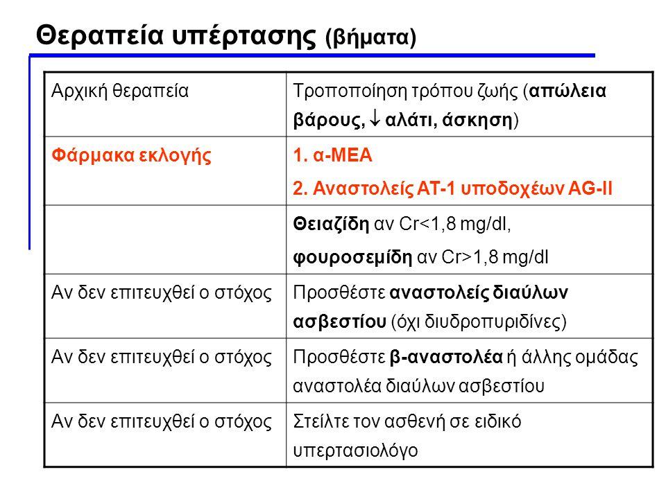Θεραπεία υπέρτασης (βήματα)
