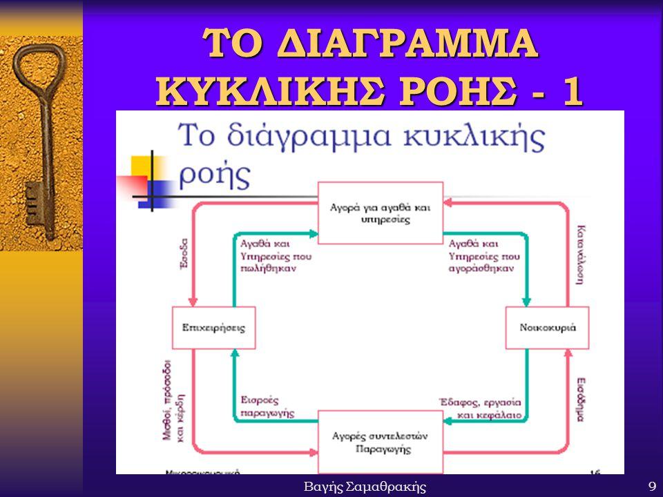 ΤΟ ΔΙΑΓΡΑΜΜΑ ΚΥΚΛΙΚΗΣ ΡΟΗΣ - 1