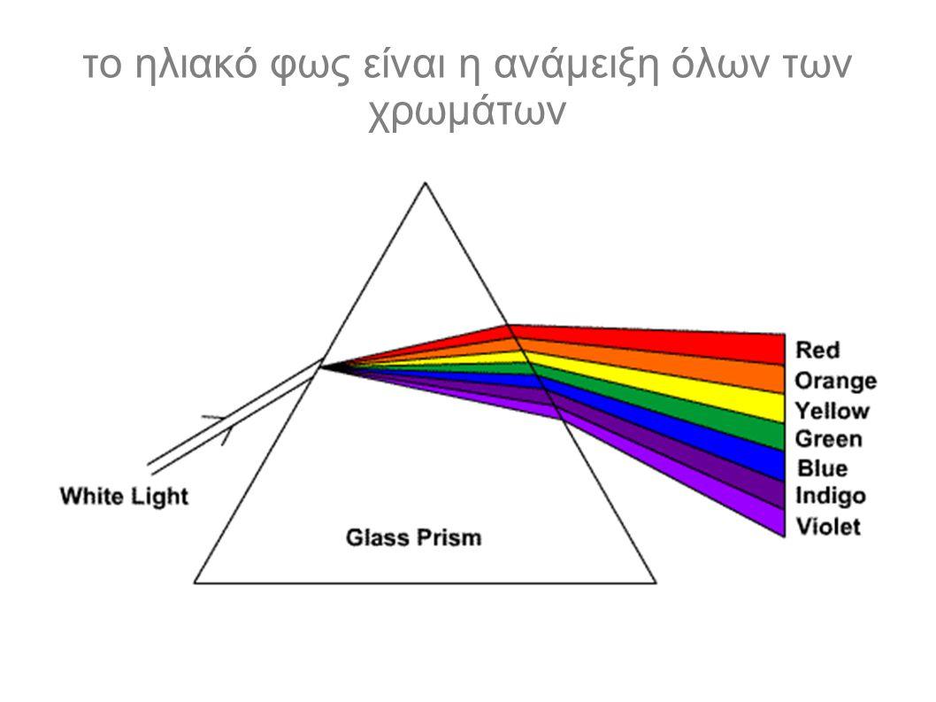 το ηλιακό φως είναι η ανάμειξη όλων των χρωμάτων