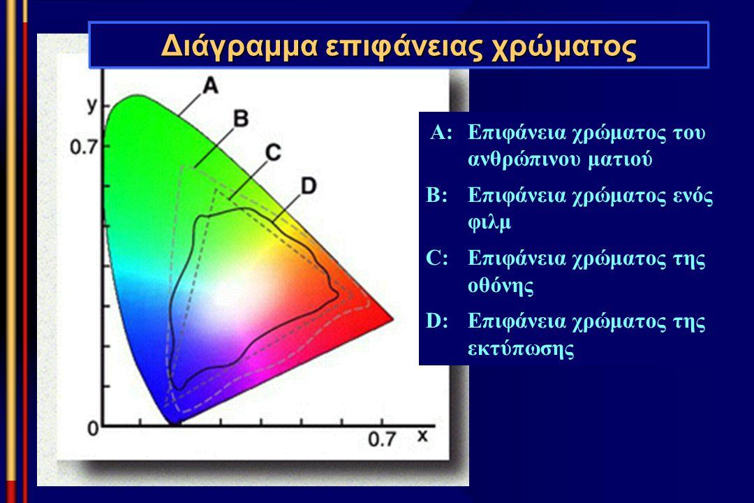 Διάγραμμα επιφάνειας χρώματος