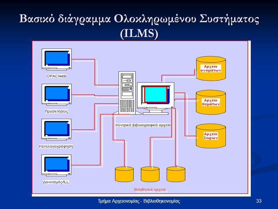 Βασικό διάγραμμα Ολοκληρωμένου Συστήματος (ILMS)