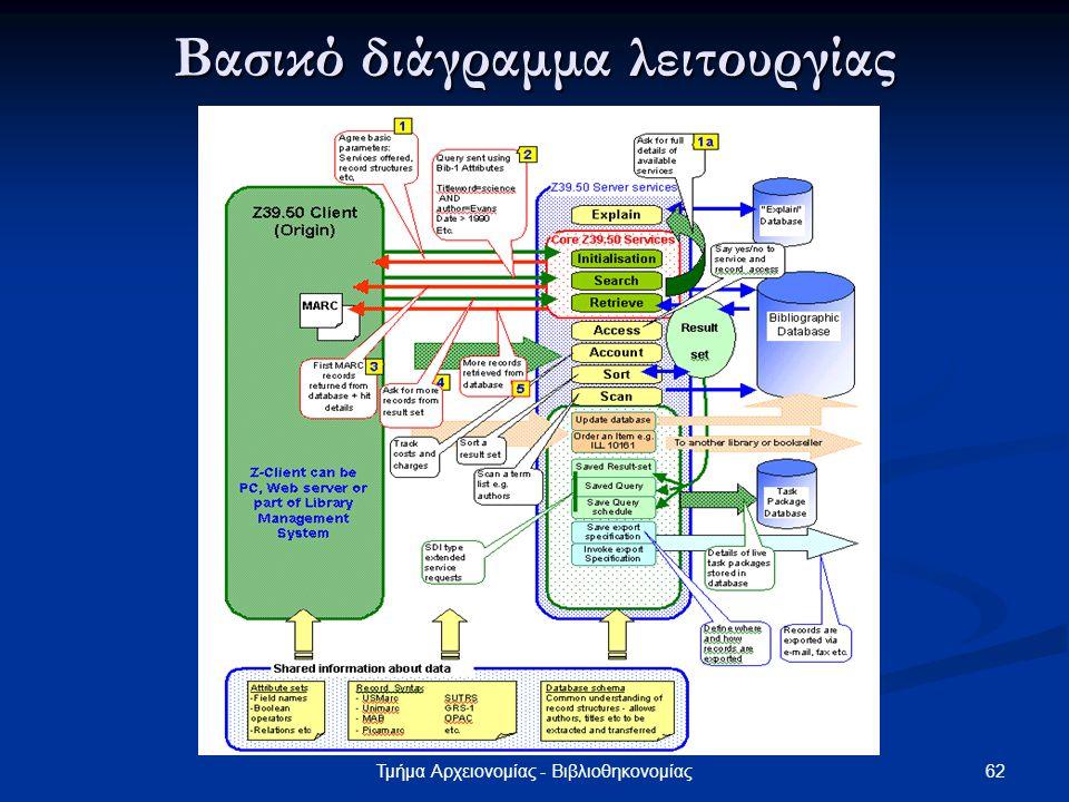 Βασικό διάγραμμα λειτουργίας
