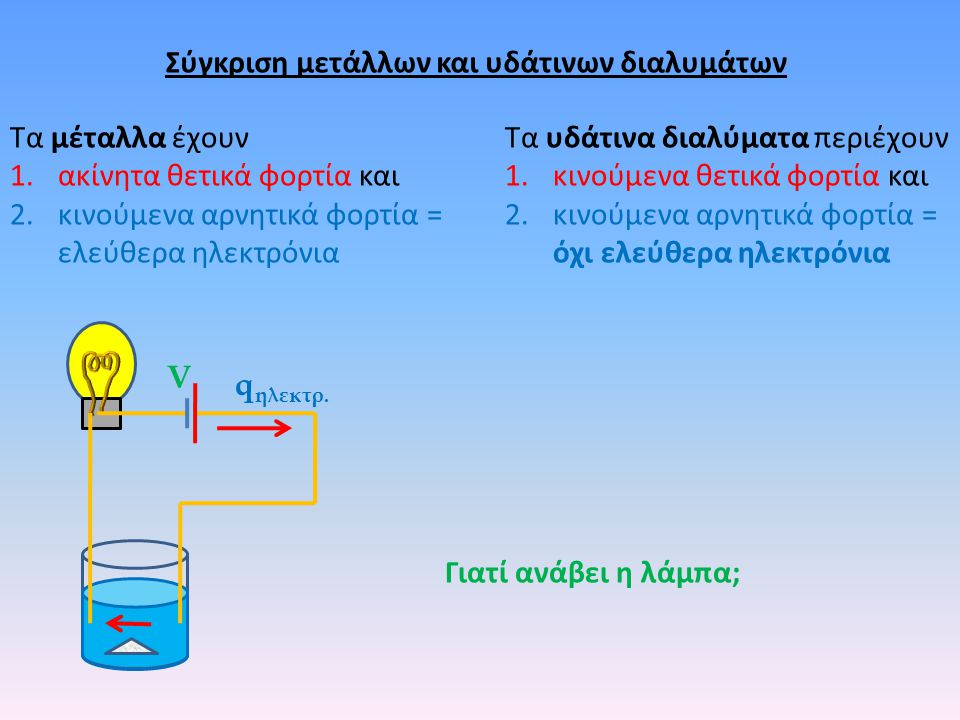 Σύγκριση μετάλλων και υδάτινων διαλυμάτων