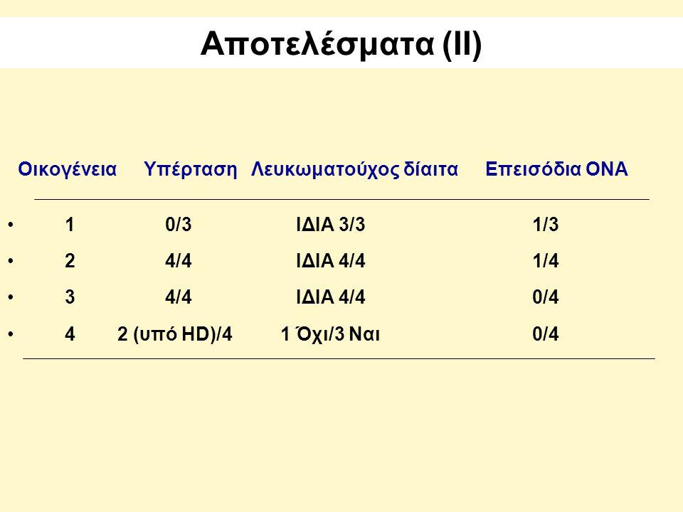 Αποτελέσματα (ΙΙ) Οικογένεια Υπέρταση Λευκωματούχος δίαιτα Επεισόδια ΟΝΑ. 1 0/3 ΙΔΙΑ 3/3 1/3.