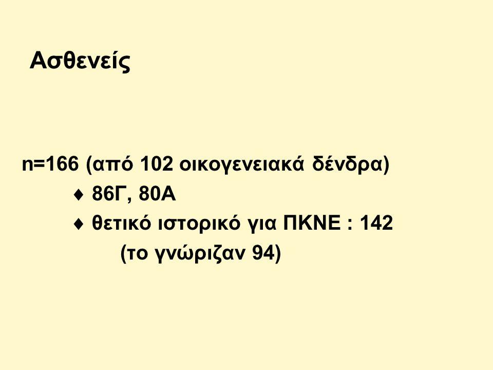Ασθενείς n=166 (από 102 οικογενειακά δένδρα)  86Γ, 80Α